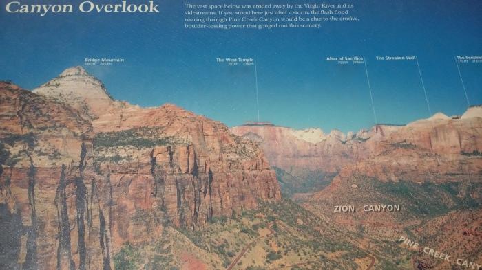 Canyon Übersicht